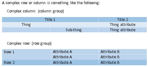 Examples of complex rows and columns